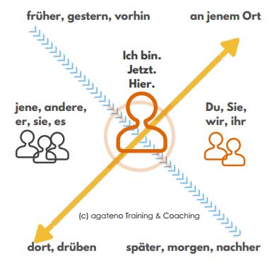 Agiles-Handeln-aus-dem-deiktischen-Zentrum