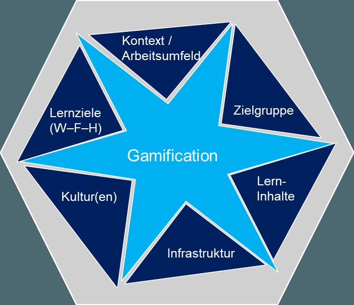 Gamification muss zu den Rahmenbedingungen passen (c)agateno