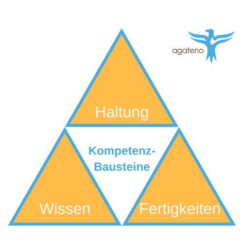 Kompetenz-Bausteine - Wissen - Fertigkeiten - Haltung